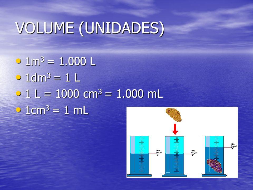 VOLUME (UNIDADES) 1m3 = 1.000 L 1dm3 = 1 L 1 L = 1000 cm3 = 1.000 mL
