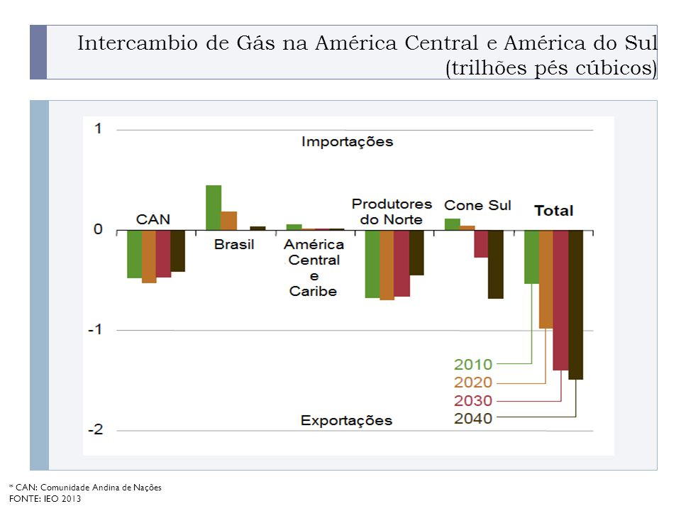 Intercambio de Gás na América Central e América do Sul (trilhões pés cúbicos)