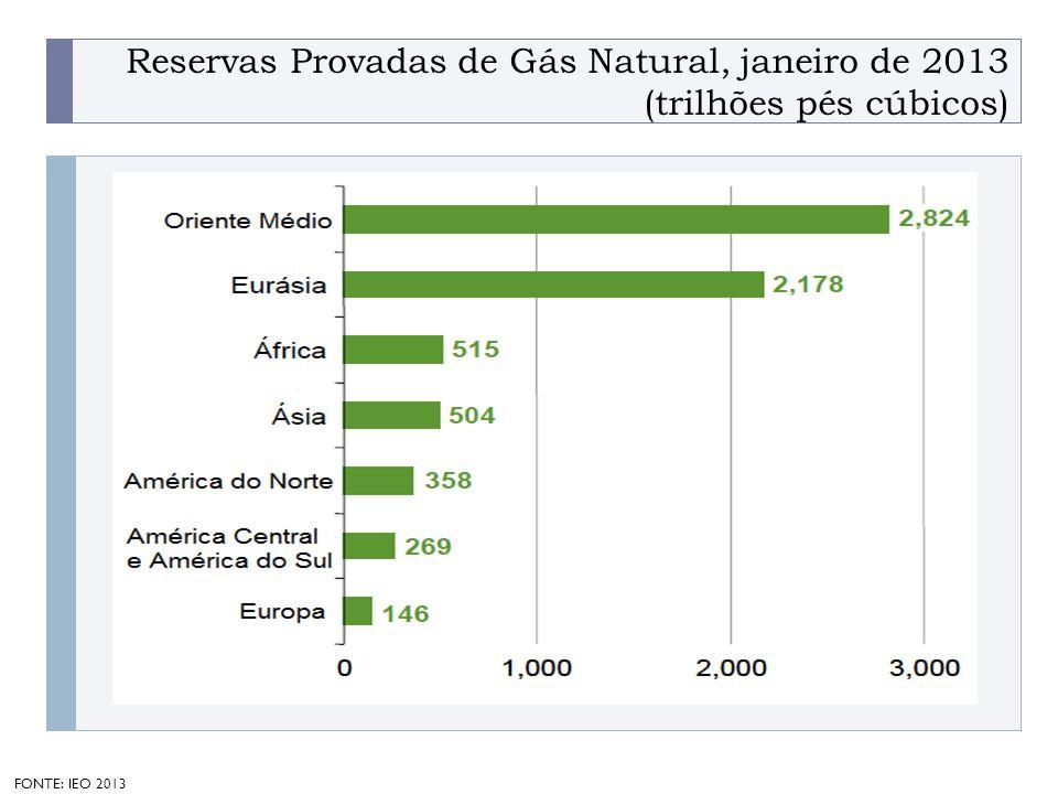 Reservas Provadas de Gás Natural, janeiro de 2013 (trilhões pés cúbicos)