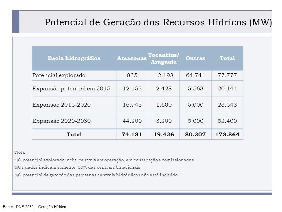 Potencial de Geração dos Recursos Hídricos (MW)