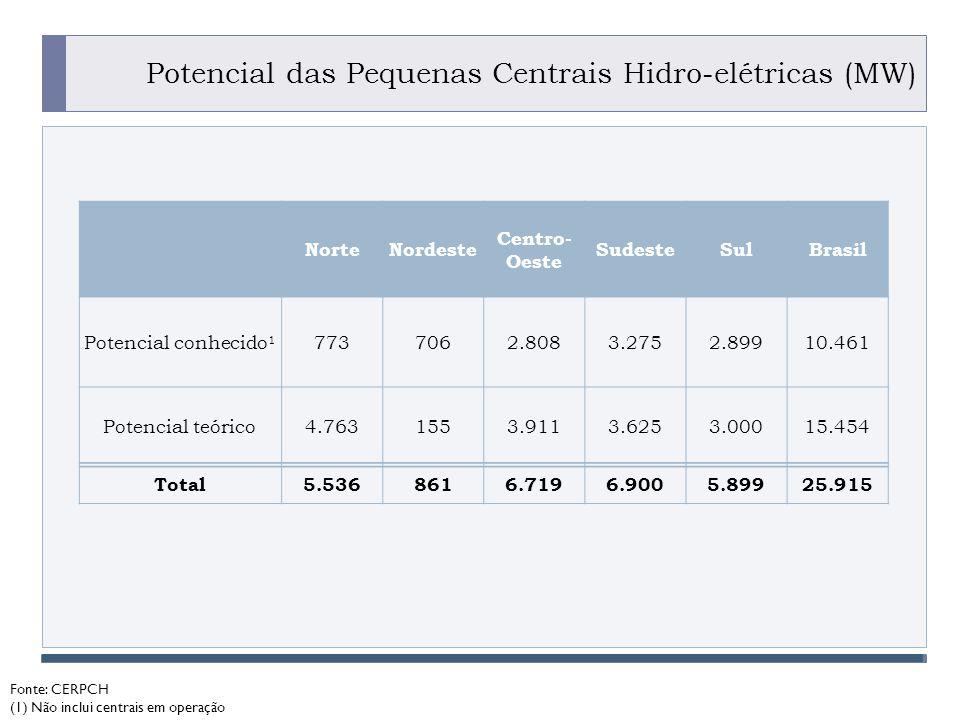 Potencial das Pequenas Centrais Hidro-elétricas (MW)
