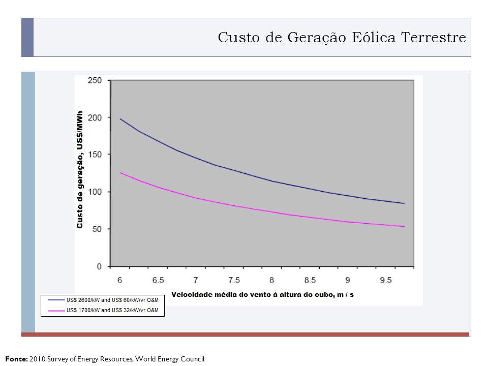 Custo de Geração Eólica Terrestre
