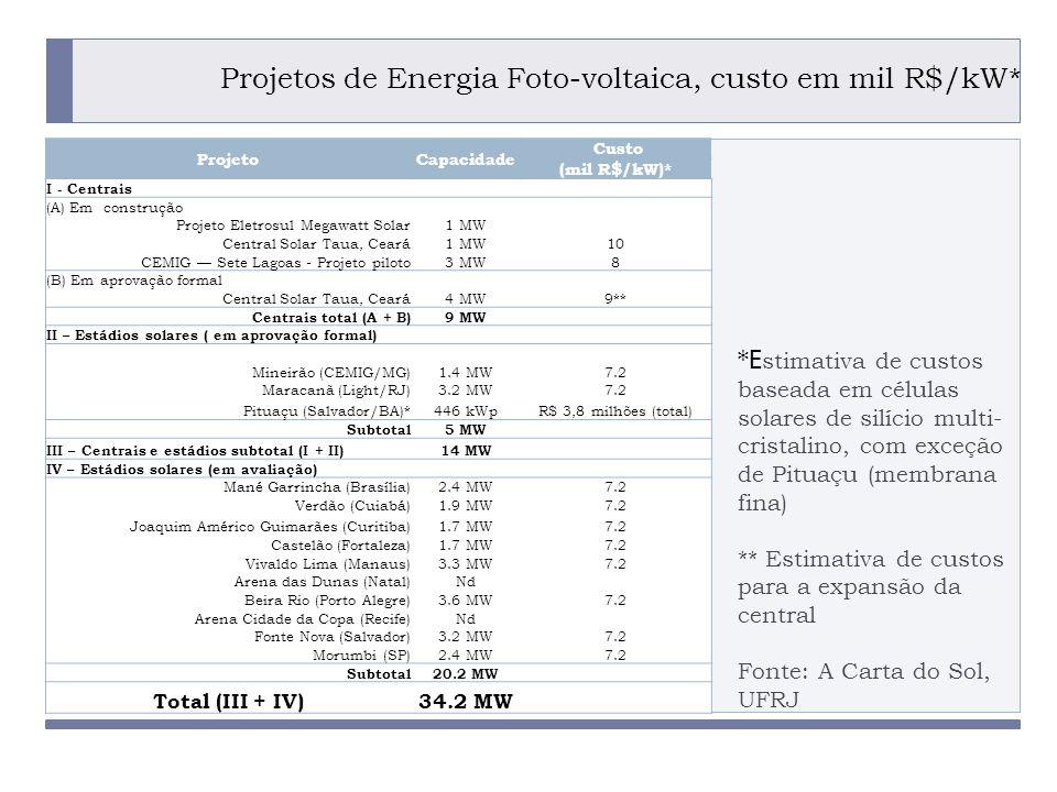 Projetos de Energia Foto-voltaica, custo em mil R$/kW*