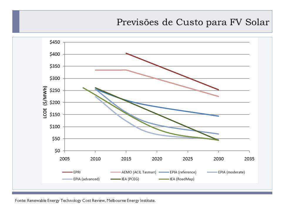 Previsões de Custo para FV Solar