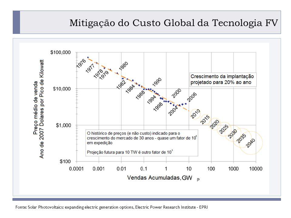 Mitigação do Custo Global da Tecnologia FV