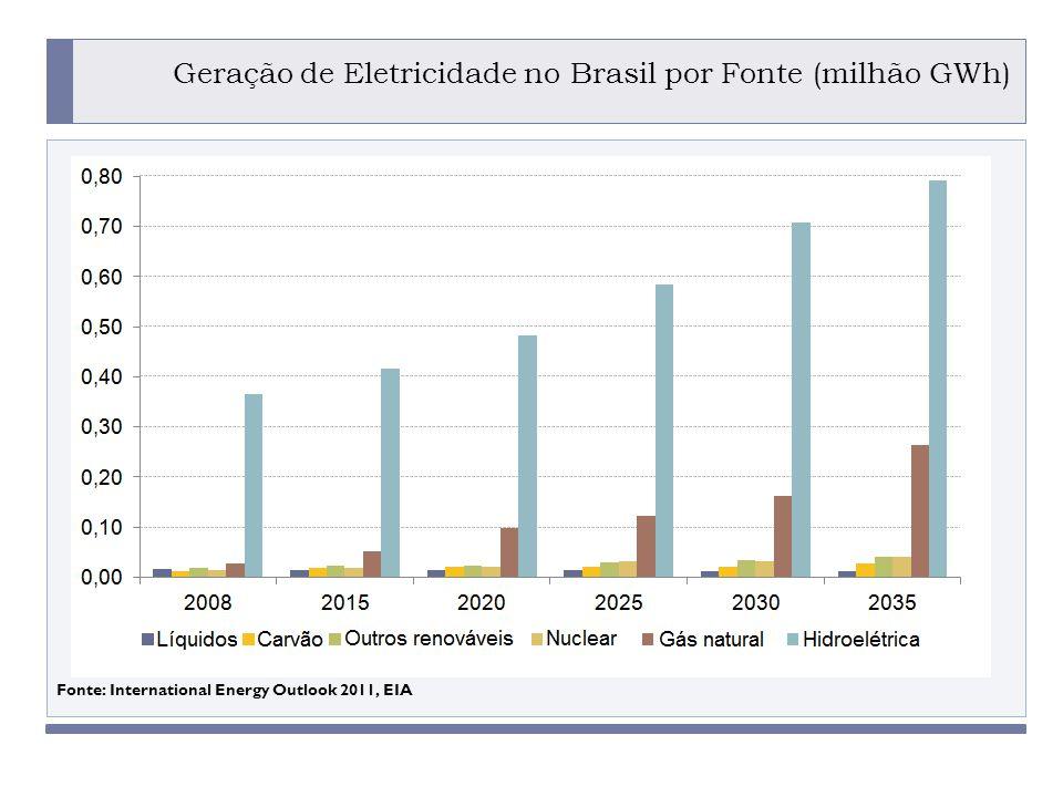 Geração de Eletricidade no Brasil por Fonte (milhão GWh)