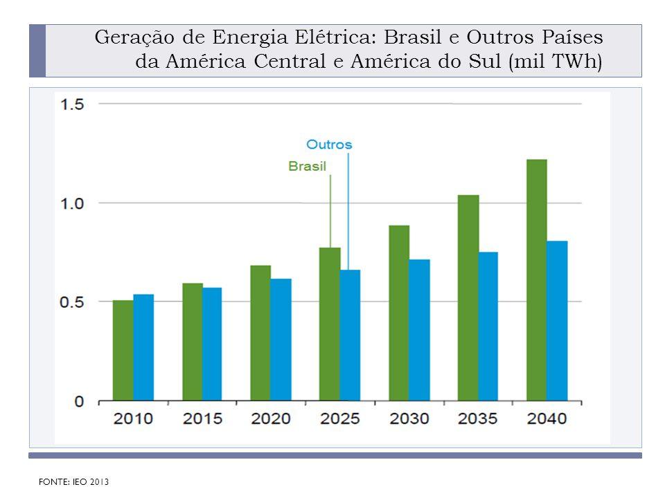 Geração de Energia Elétrica: Brasil e Outros Países da América Central e América do Sul (mil TWh)