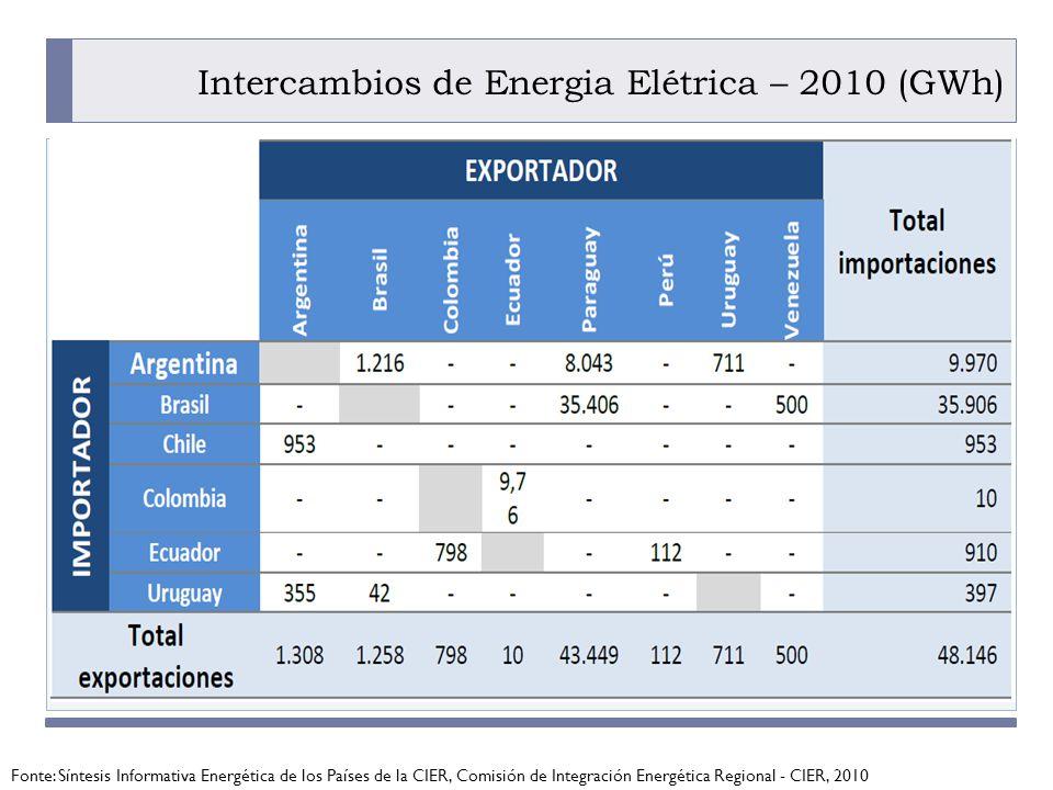 Intercambios de Energia Elétrica – 2010 (GWh)