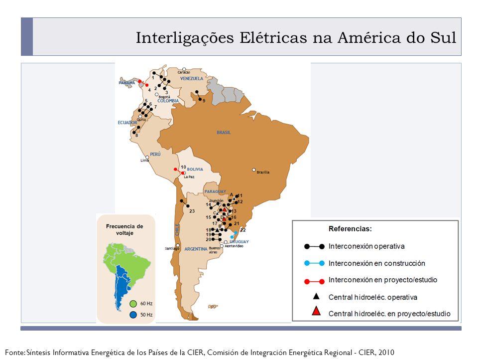 Interligações Elétricas na América do Sul