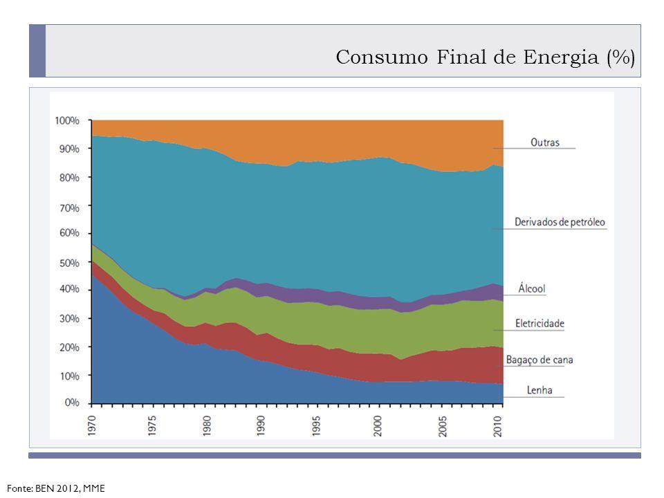 Consumo Final de Energia (%)