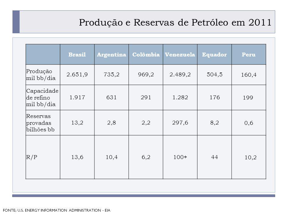 Produção e Reservas de Petróleo em 2011