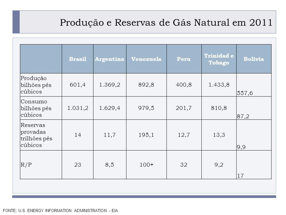 Produção e Reservas de Gás Natural em 2011