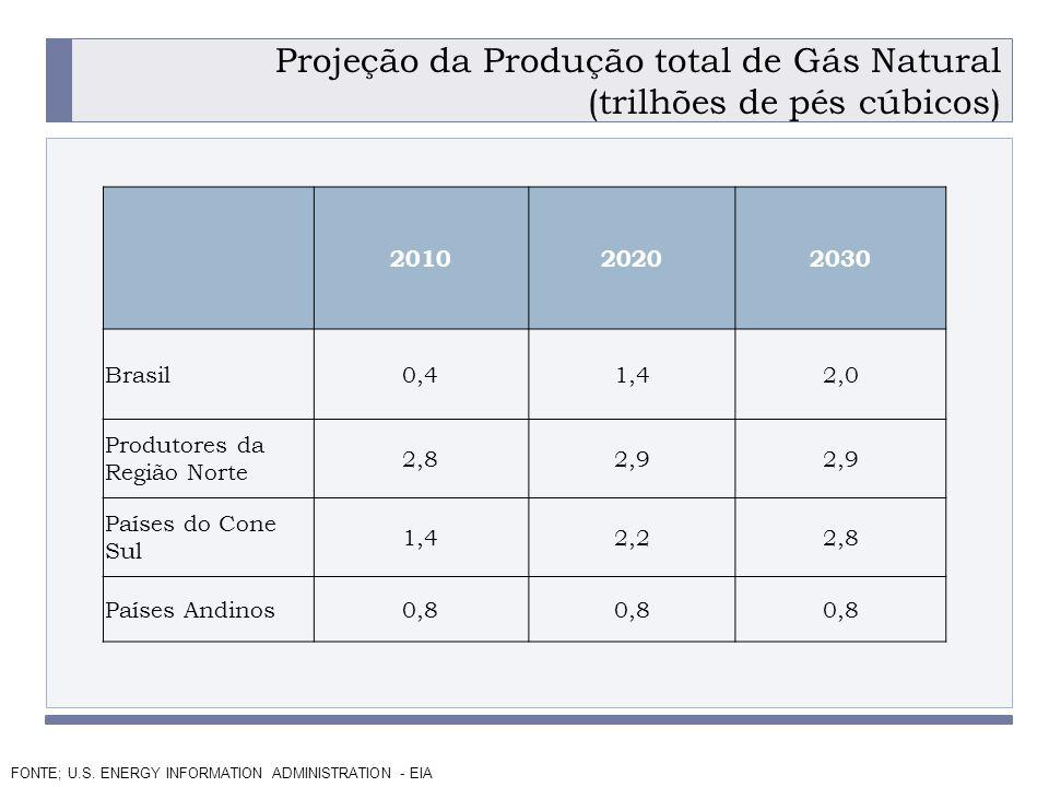 Projeção da Produção total de Gás Natural (trilhões de pés cúbicos)