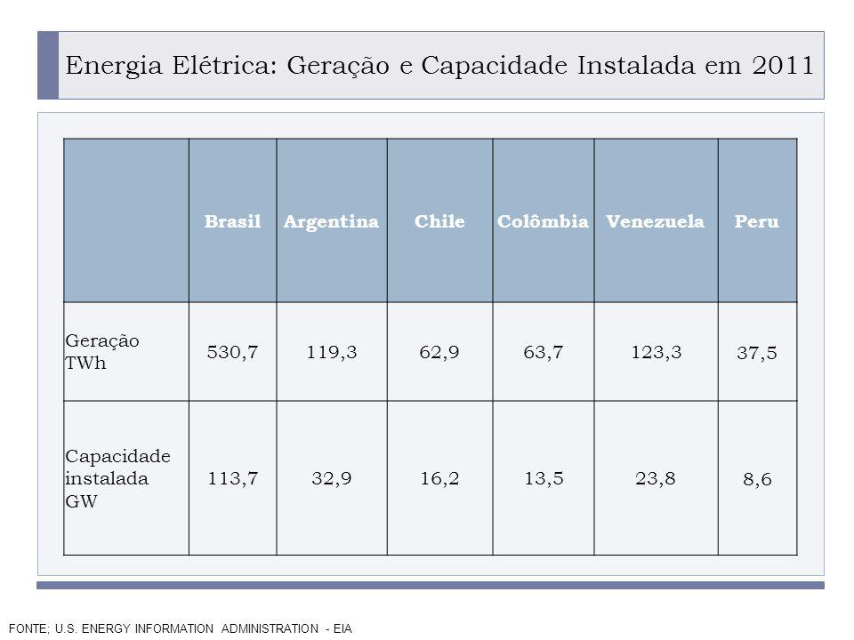 Energia Elétrica: Geração e Capacidade Instalada em 2011