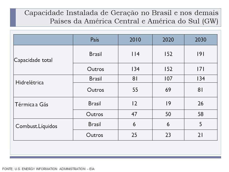 Capacidade Instalada de Geração no Brasil e nos demais Países da América Central e América do Sul (GW)