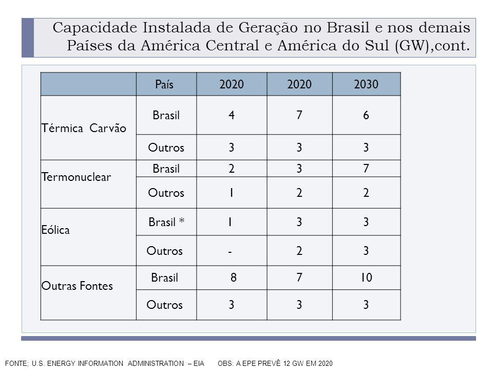 Capacidade Instalada de Geração no Brasil e nos demais Países da América Central e América do Sul (GW),cont.