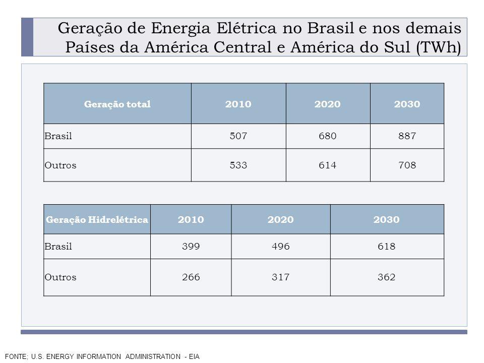 Geração de Energia Elétrica no Brasil e nos demais Países da América Central e América do Sul (TWh)