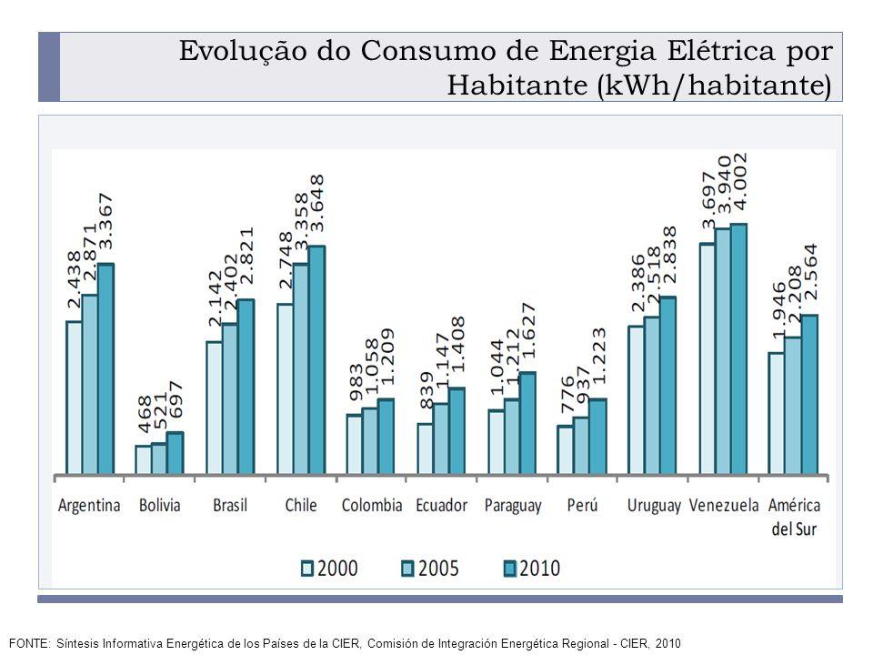 Evolução do Consumo de Energia Elétrica por Habitante (kWh/habitante)