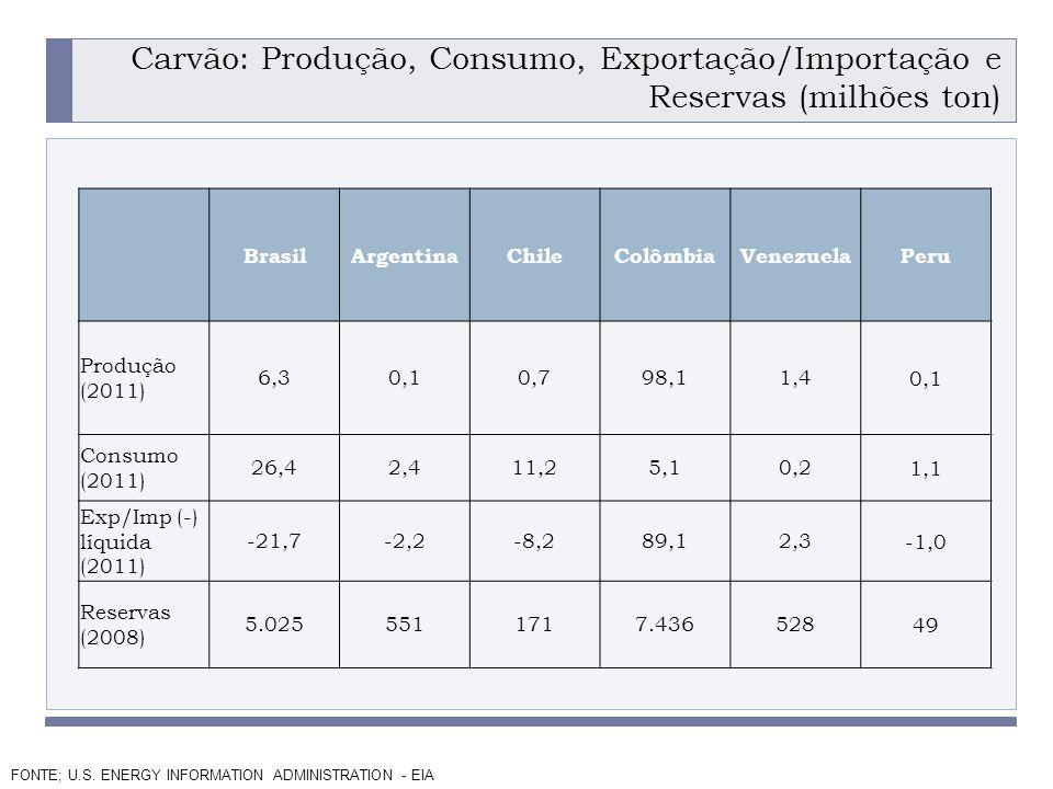 Carvão: Produção, Consumo, Exportação/Importação e Reservas (milhões ton)