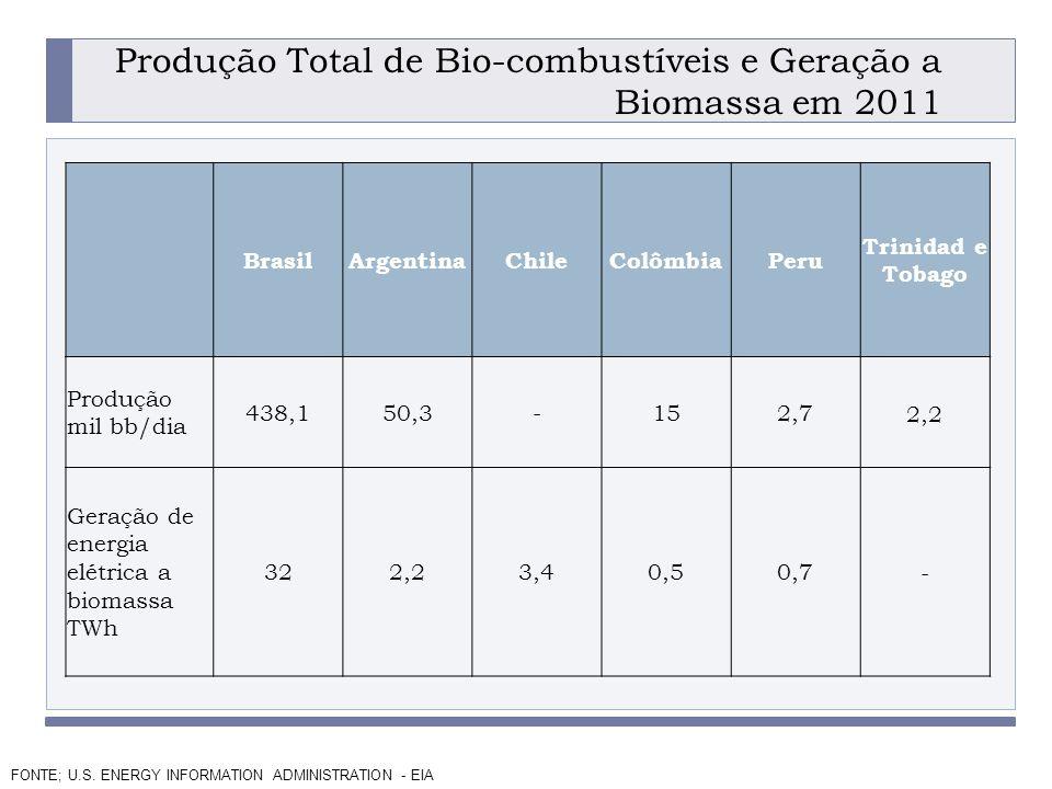 Produção Total de Bio-combustíveis e Geração a Biomassa em 2011