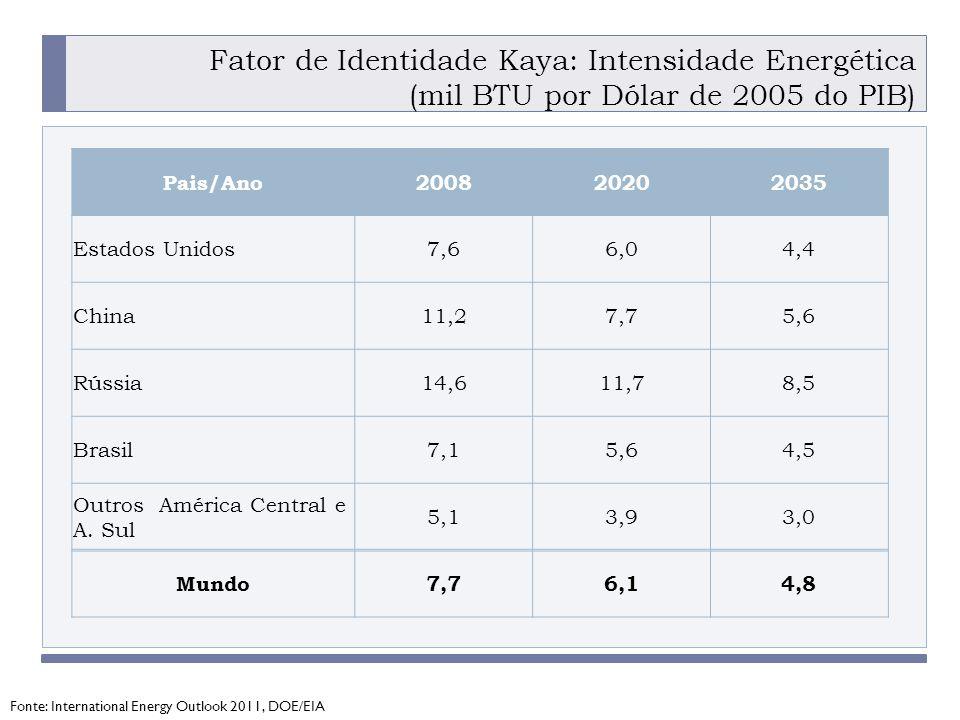 Fator de Identidade Kaya: Intensidade Energética (mil BTU por Dólar de 2005 do PIB)