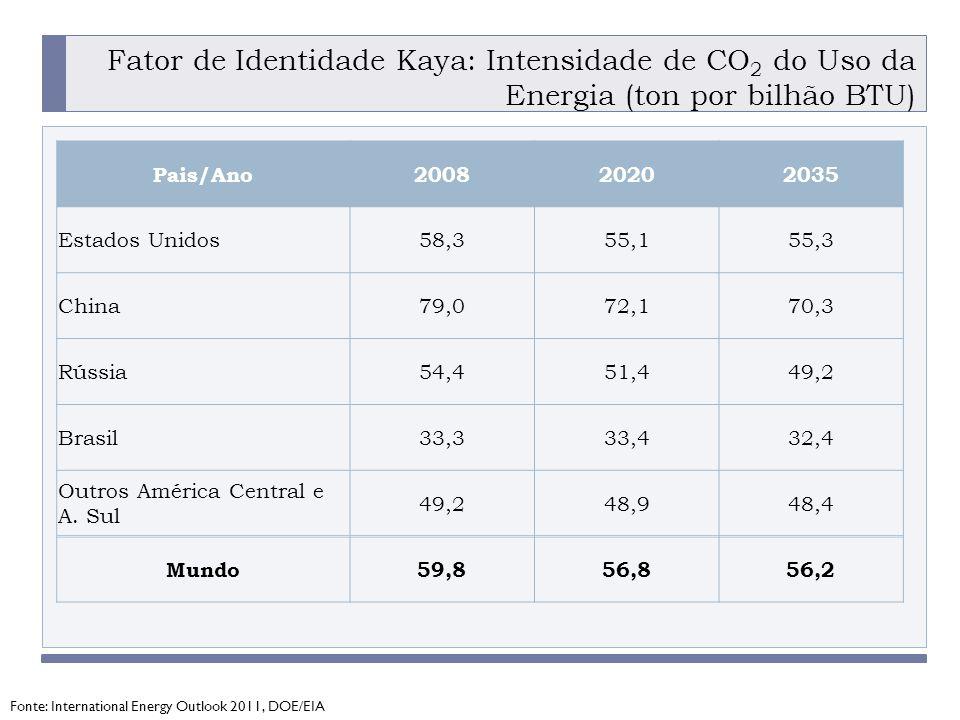 Fator de Identidade Kaya: Intensidade de CO2 do Uso da Energia (ton por bilhão BTU)