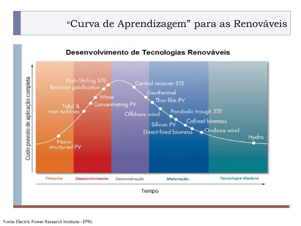 Curva de Aprendizagem para as Renováveis