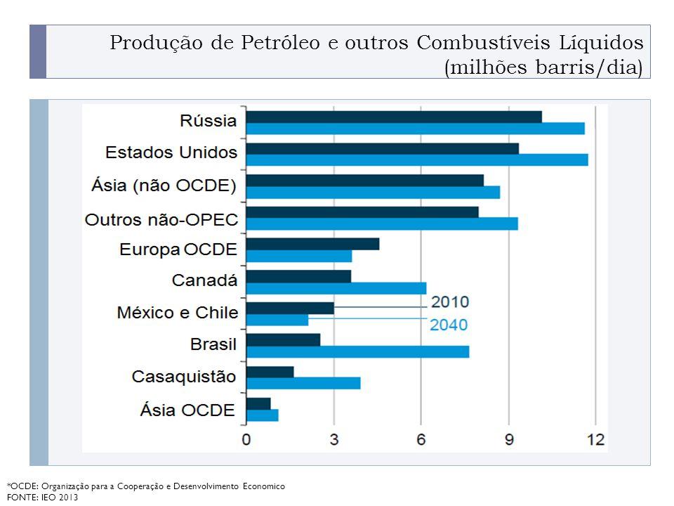 Produção de Petróleo e outros Combustíveis Líquidos (milhões barris/dia)