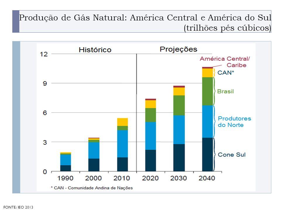 Produção de Gás Natural: América Central e América do Sul (trilhões pés cúbicos)