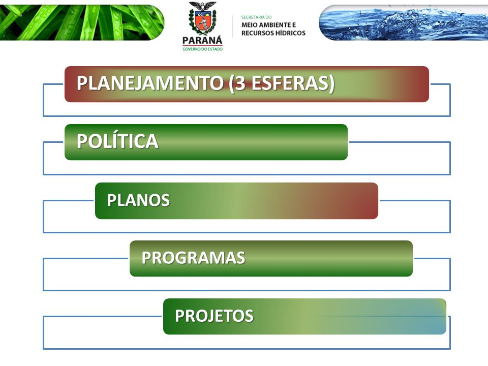 PLANEJAMENTO (3 ESFERAS)
