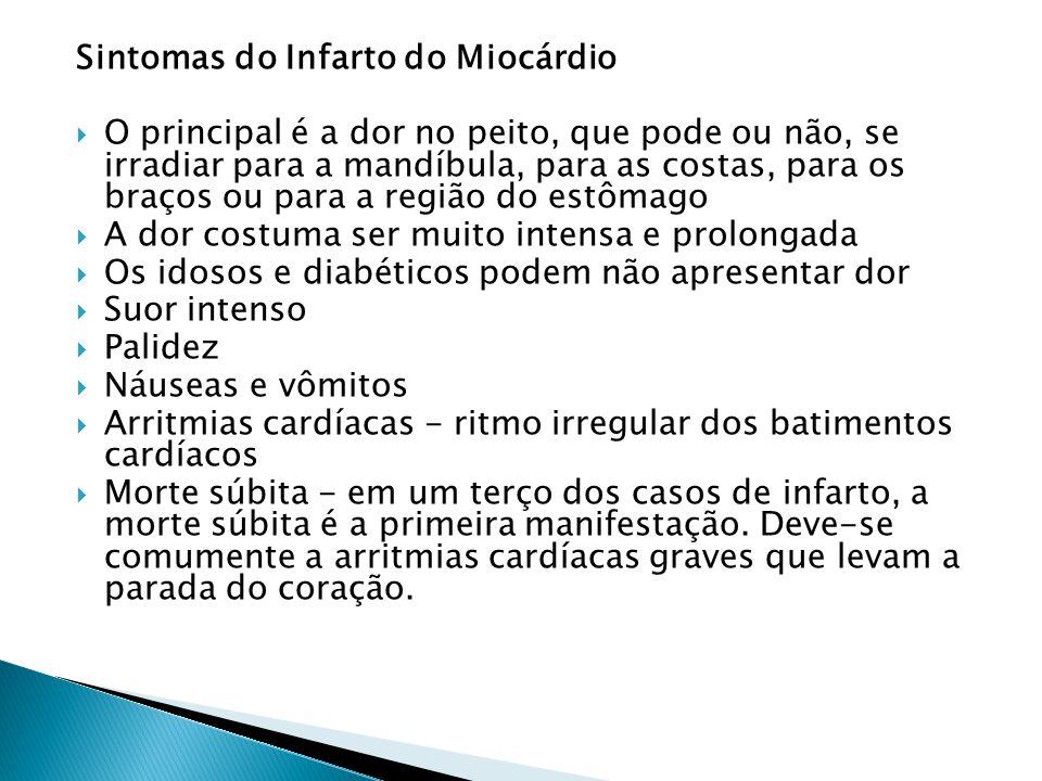 Sintomas do Infarto do Miocárdio