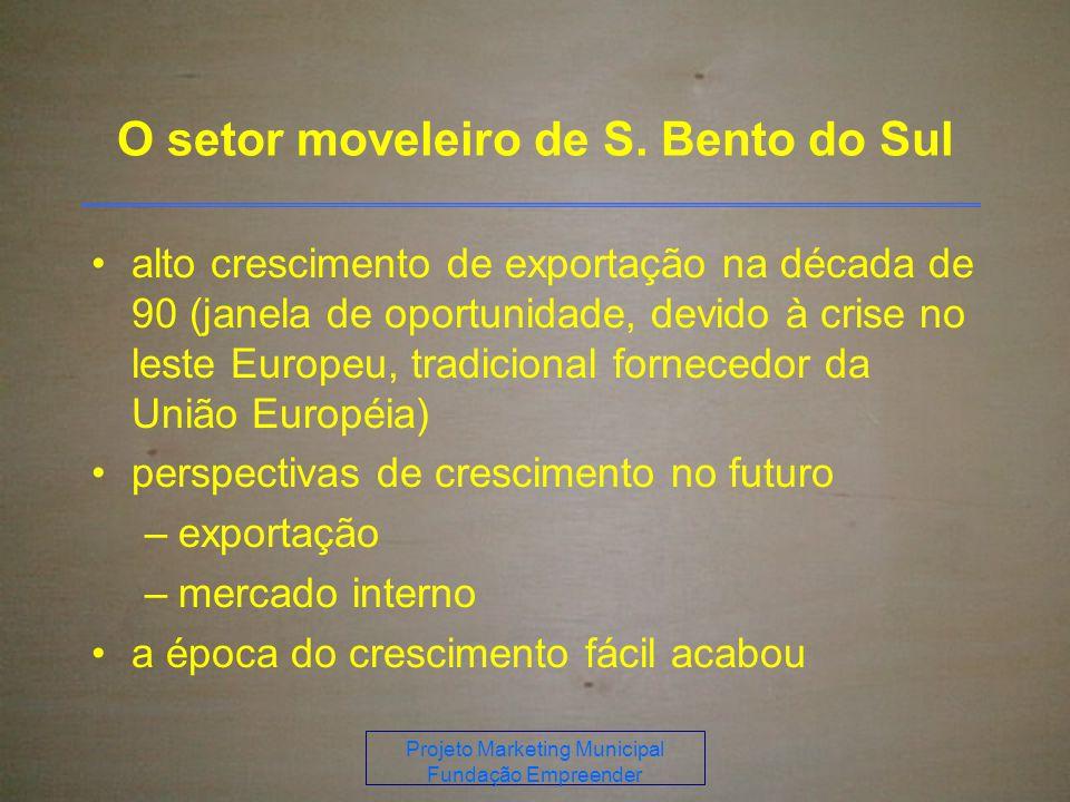 O setor moveleiro de S. Bento do Sul