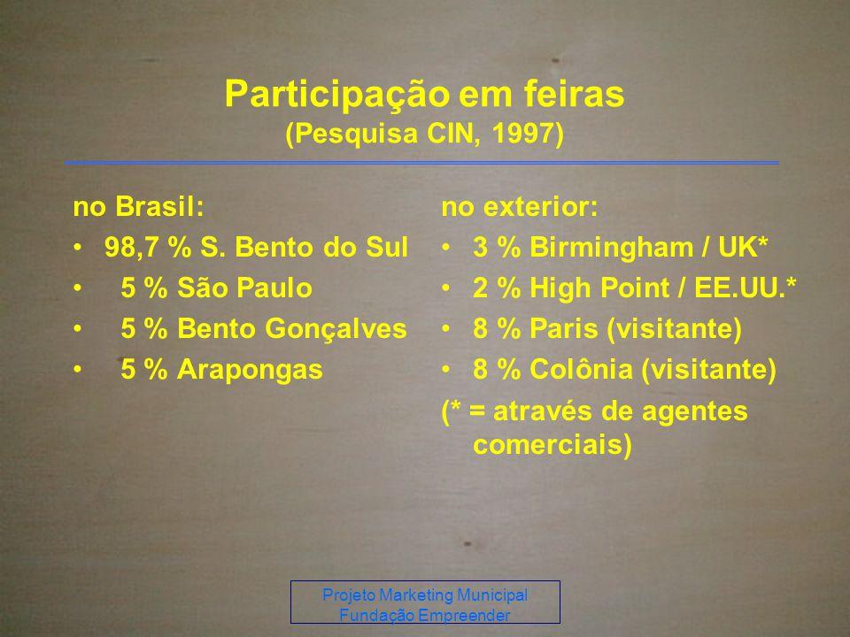 Participação em feiras (Pesquisa CIN, 1997)