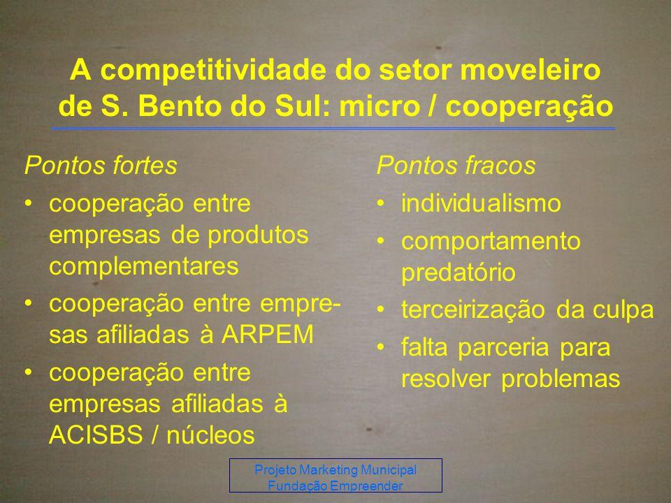 Projeto Marketing Municipal Fundação Empreender
