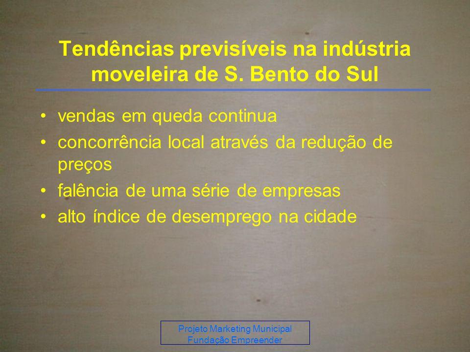 Tendências previsíveis na indústria moveleira de S. Bento do Sul