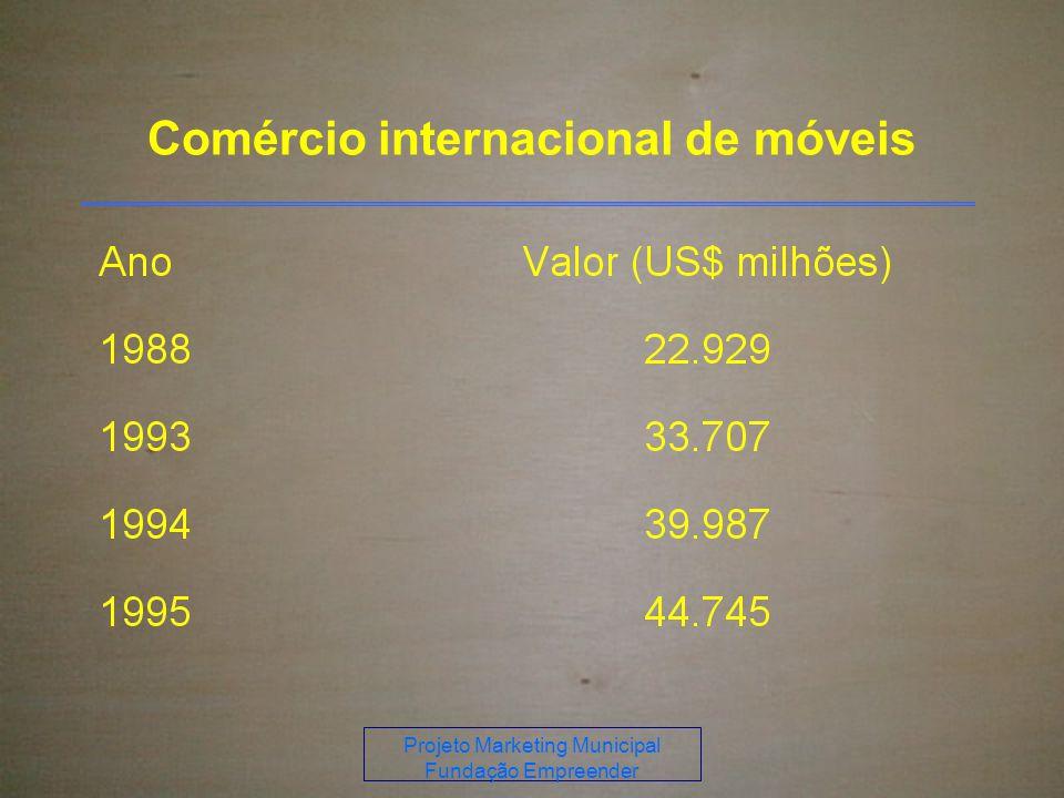 Comércio internacional de móveis