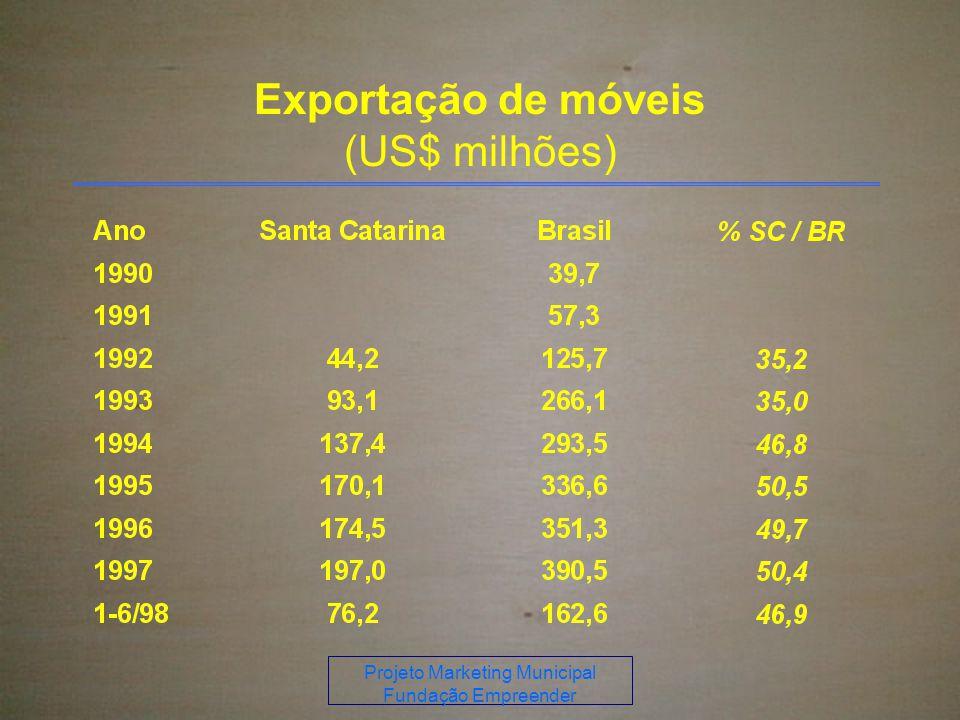 Exportação de móveis (US$ milhões)