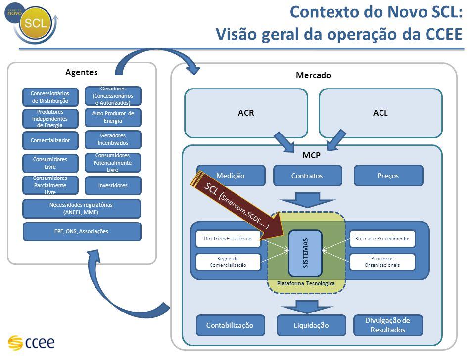 Contexto do Novo SCL: Visão geral da operação da CCEE