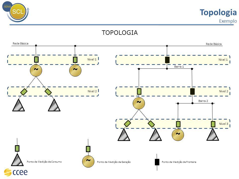 Topologia ~ ~ ~ ~ ~ TOPOLOGIA Exemplo Rede Básica Rede Básica Nível 1