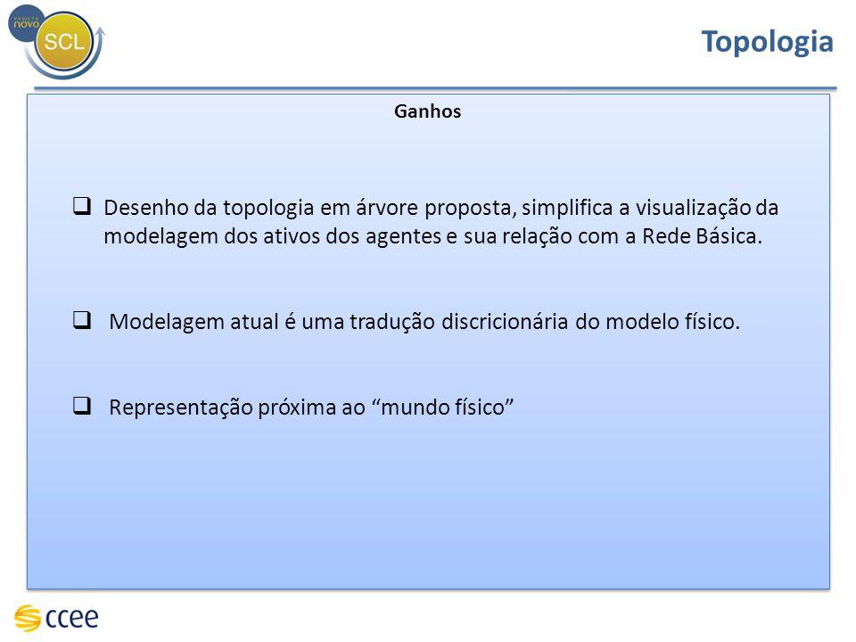 Topologia Ganhos.