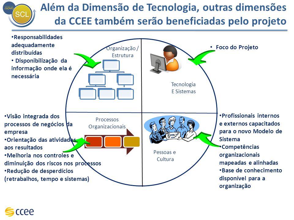 Além da Dimensão de Tecnologia, outras dimensões da CCEE também serão beneficiadas pelo projeto