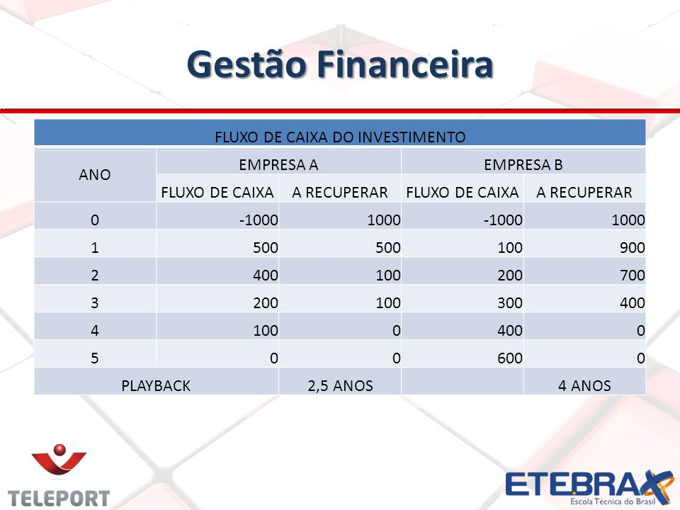 FLUXO DE CAIXA DO INVESTIMENTO