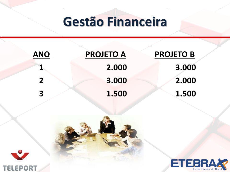 Gestão Financeira ANO PROJETO A PROJETO B 1 2.000 3.000 2 3 1.500