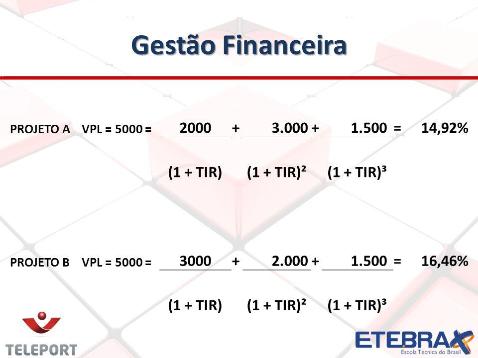 Gestão Financeira 2000 + 3.000 1.500 = 14,92% (1 + TIR) (1 + TIR)²