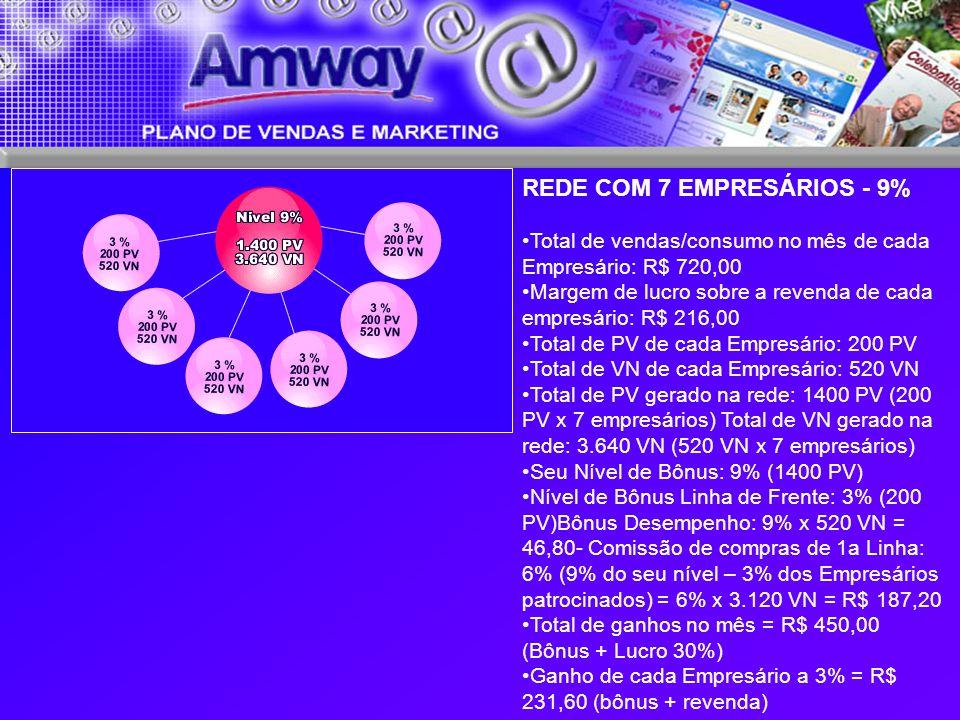 REDE COM 7 EMPRESÁRIOS - 9%