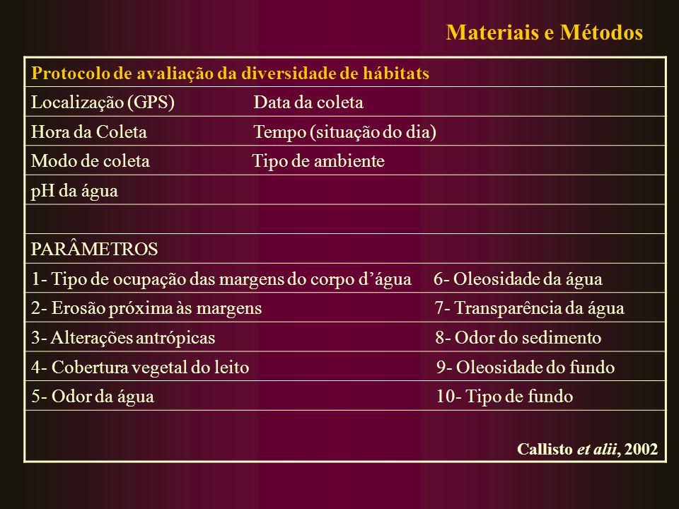 Materiais e Métodos Protocolo de avaliação da diversidade de hábitats
