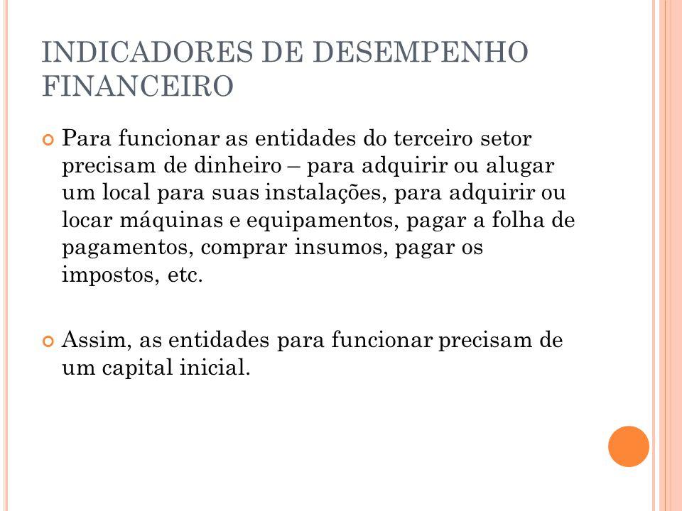 INDICADORES DE DESEMPENHO FINANCEIRO