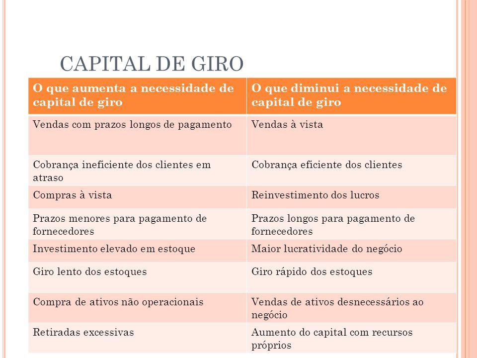 CAPITAL DE GIRO O que aumenta a necessidade de capital de giro