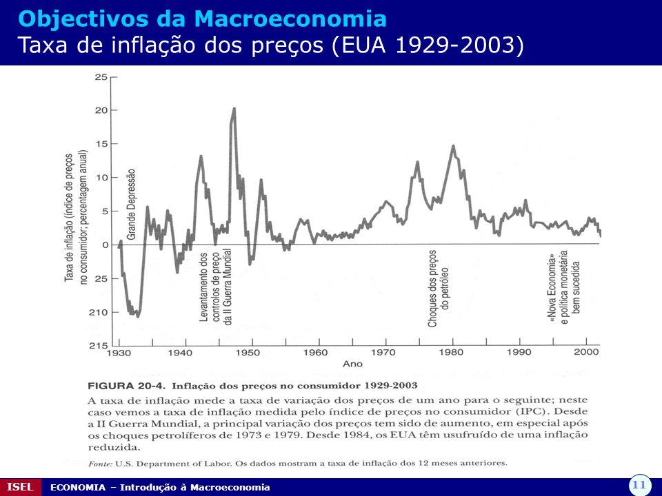 Objectivos da Macroeconomia Taxa de inflação dos preços (EUA 1929-2003)