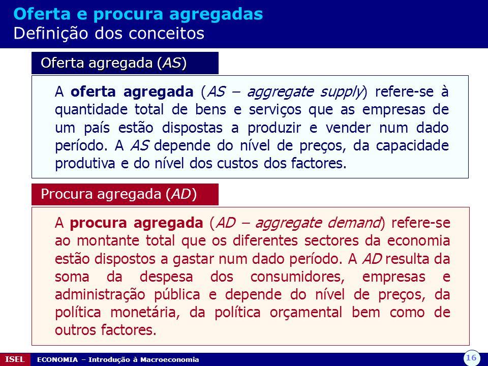 Oferta e procura agregadas Definição dos conceitos